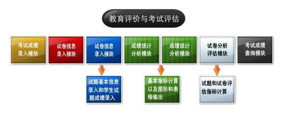 教育评价与考试评估系统解决方案